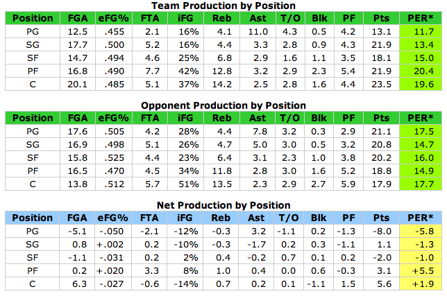 Utah Jazz production by position