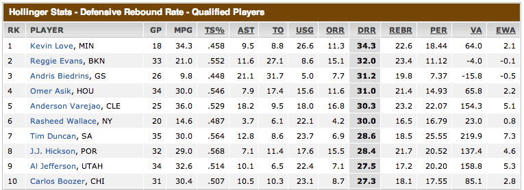 al-jefferson-defensive-rebound-rate