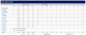 Clippers Box Score