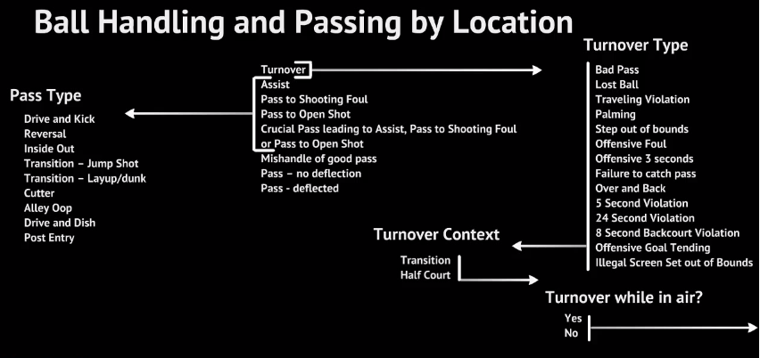 Ballhandling and passing