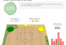 Previously Private Amazing Advanced NBA Stats to be Released in Consumer Package