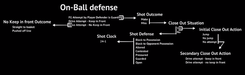 On-Ball Defense