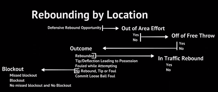 Rebounding By Location