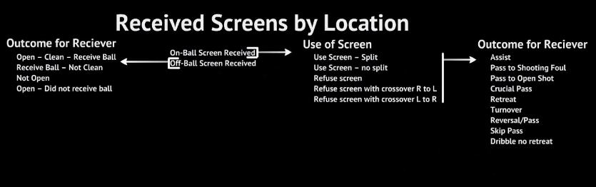 Received Screens