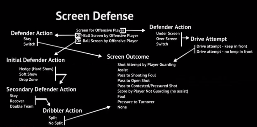 Screen Defense
