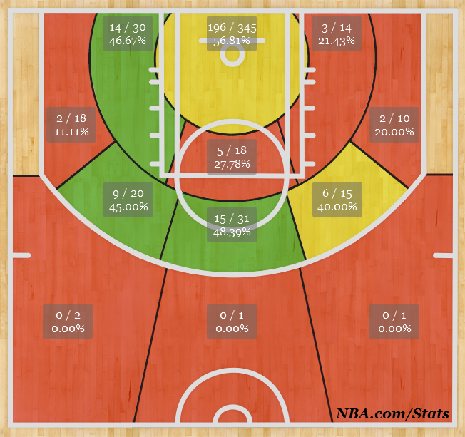 DeMarcus Cousins' performance shot chart as of 1/3/14. (nba.com)