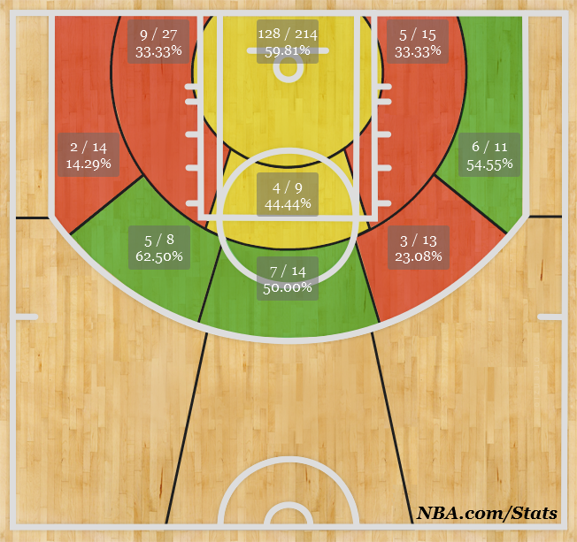 Anthony Davis' performance shot chart as of 1/3/14. (nba.com)