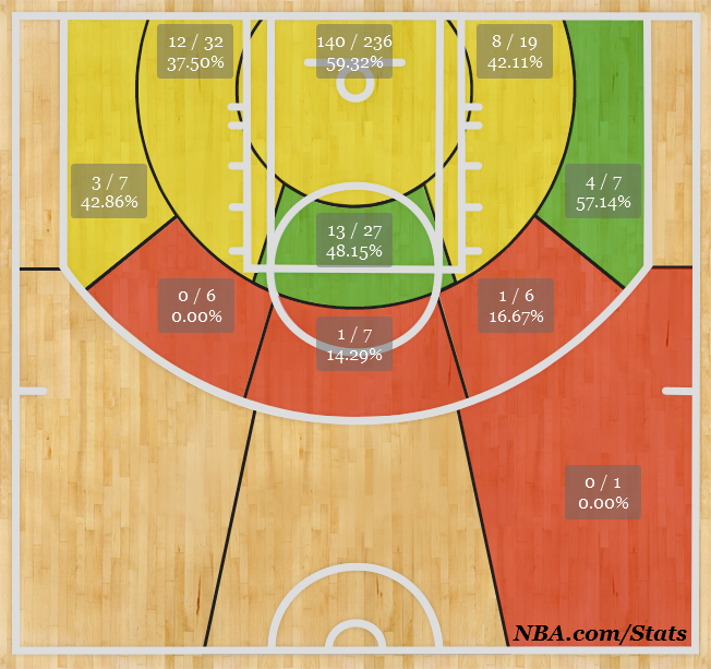 Derrick Favors' shot performance chart as of 1/3/14. (nba.com)