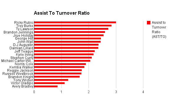 Assist To Turnover Ratio