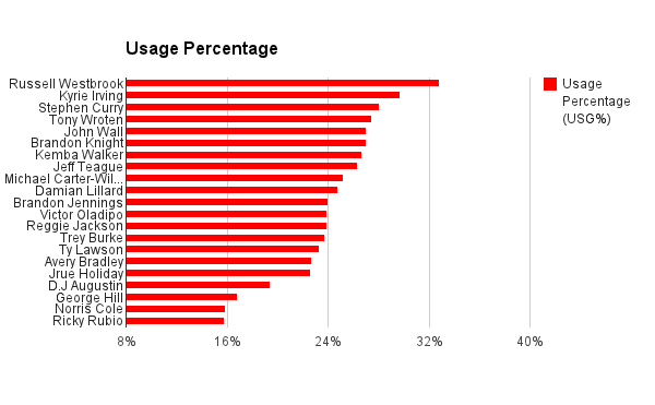Point Guard Usage Percentage