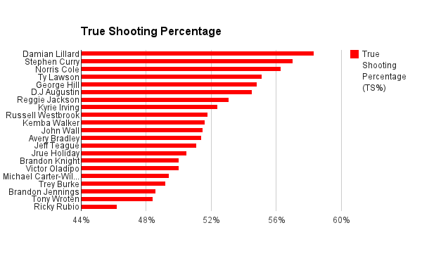 True Shooting Percentage