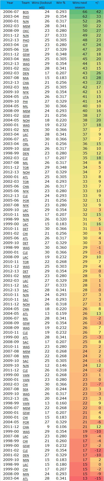 The last 100 teams to win 30 games or fewer, and how they fared the following season.