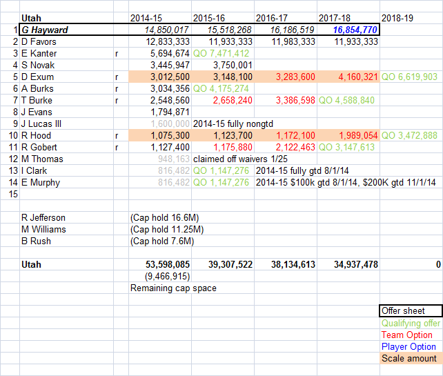 The Jazz's cap sheet, post Hayward offer sheet. Figures are estimates, compiled from a number of online sources.