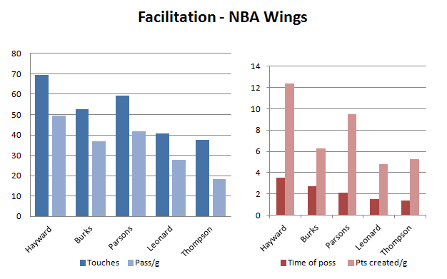 wing facilitation
