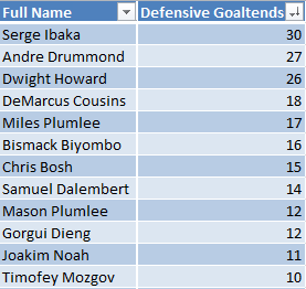2013-14 Defensive Goaltending leaders.