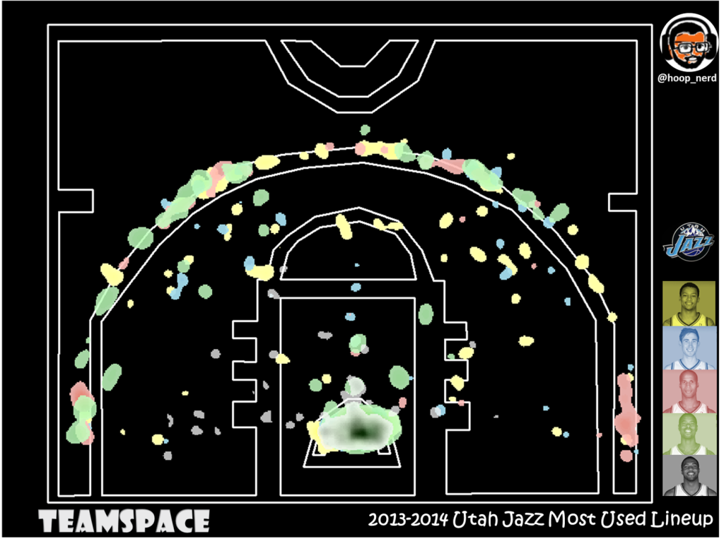 Jazz most-used lineup: Burke/Hayward/Jefferson/Williams/Favors in 13-14