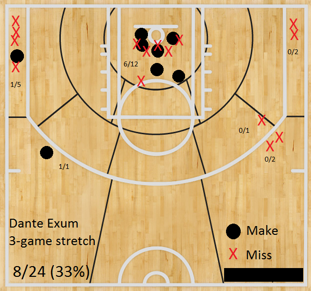 Dante Exum's shooting in the 3-game sample.