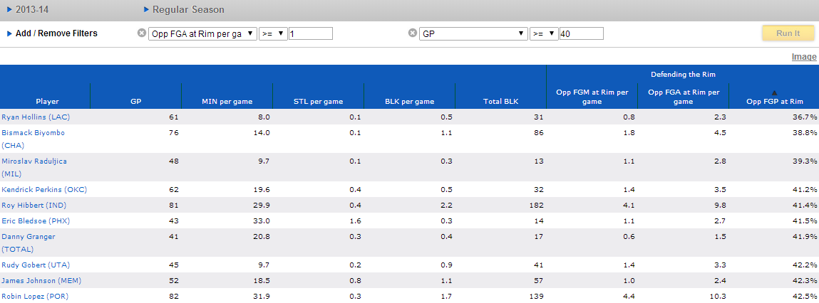 Top 10 rim defenders w/ at least 40 GP and 1 rim FGA defended per game. Source: stats.nba.com