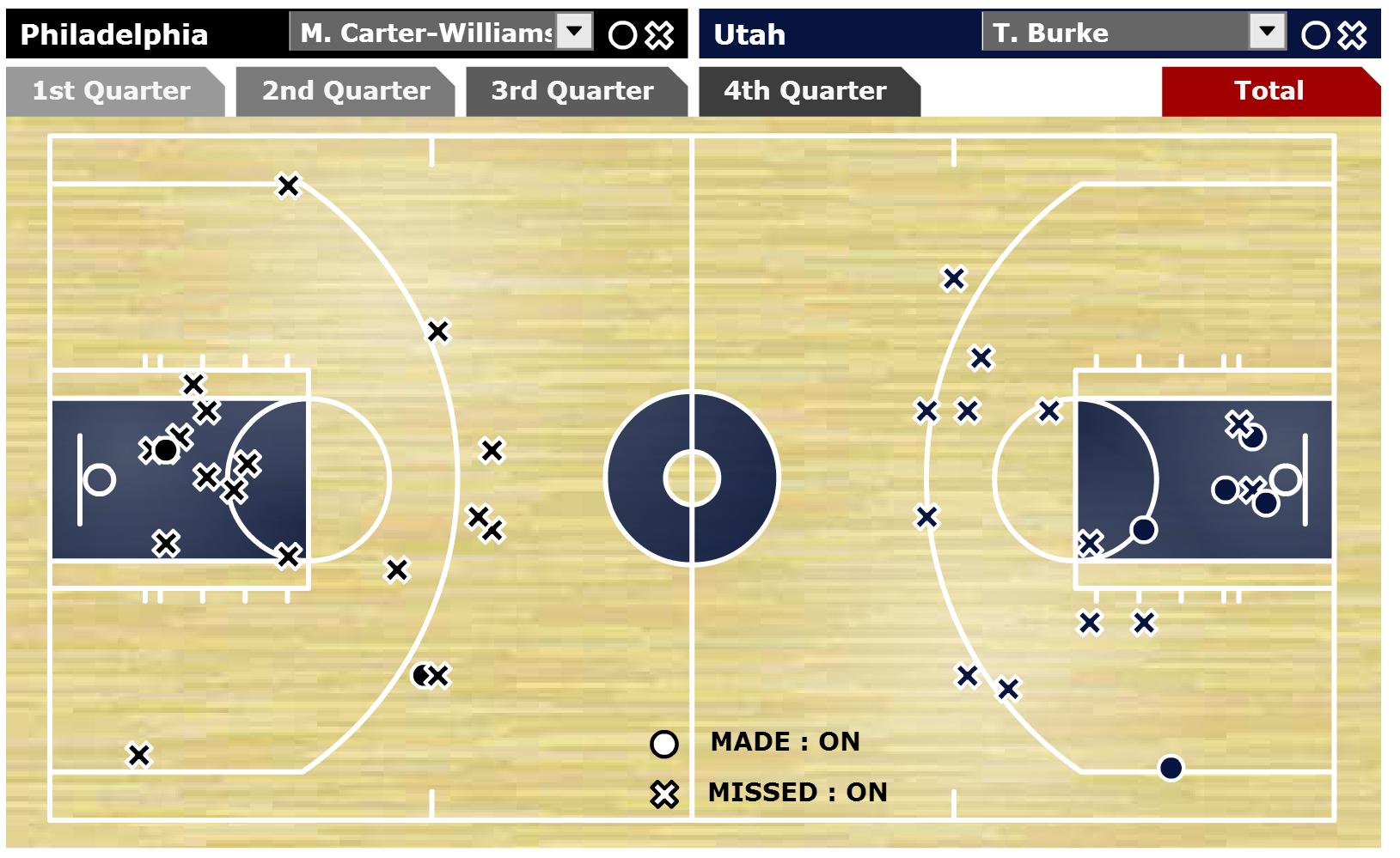 Shot chart from ESPN.com.