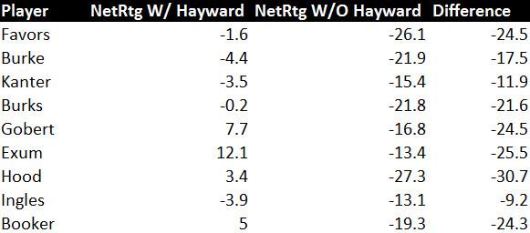 Hayward On/Off