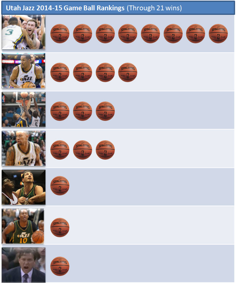 21 Jazz wins' worth of game ball awards.
