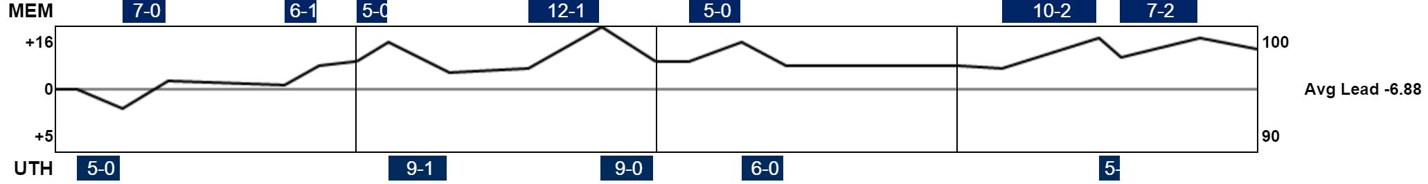Jazz/Grizzlies scoreline