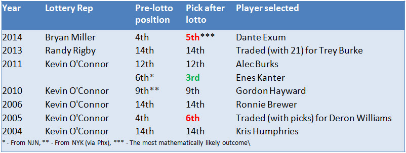 Every Jazz lotto rep in the current lottery format.