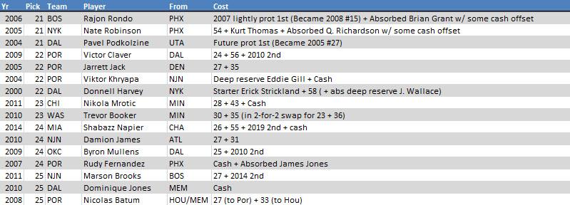 16 trades 21-25