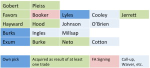 The role of trades in assembling Utah's current roster.