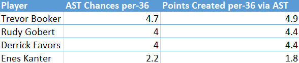Jazz Bigs Asssist Chances and Points Created Via Assist 14-15