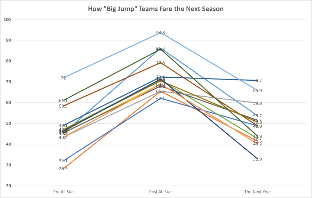 "How ""Big Jump"" Teams Fare the Next Season"