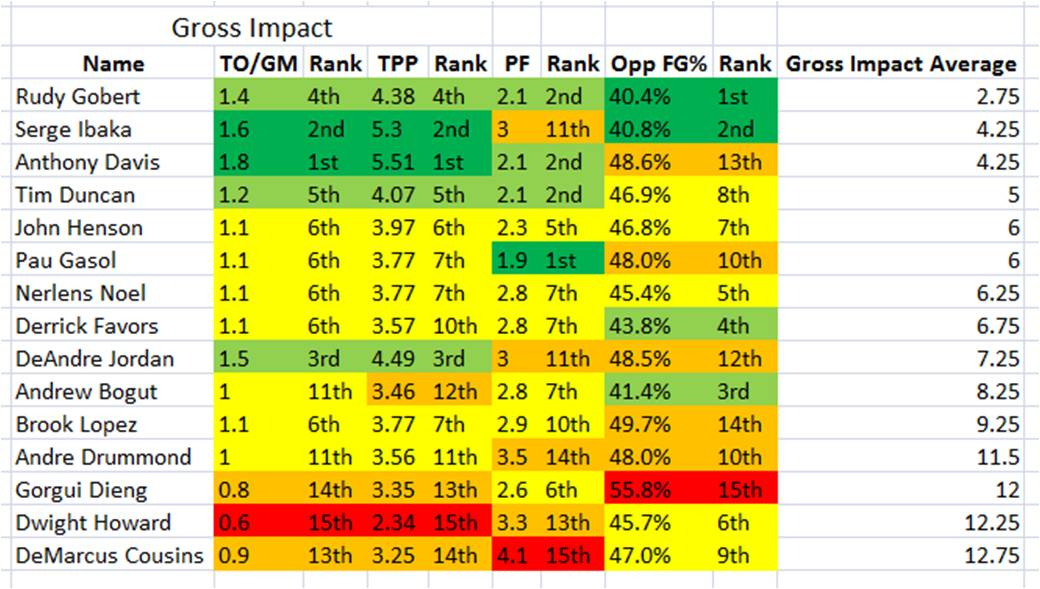 Gross Impact Chart