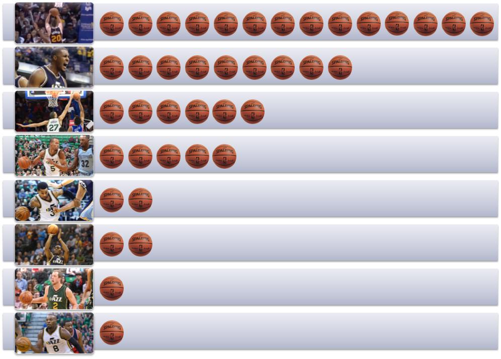Final Game Ball Rankings: 40-42