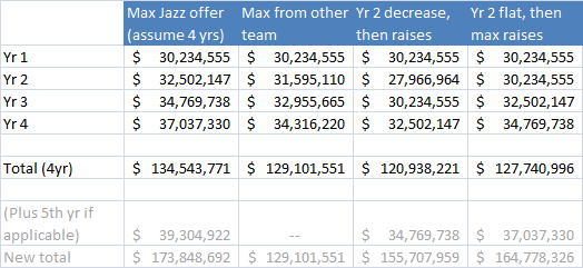 Different GH contract scenarios starting at the max