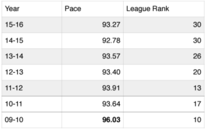 Utah Jazz Average Pace