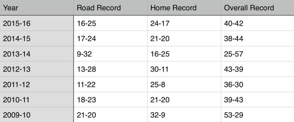 Home Versus Road Record
