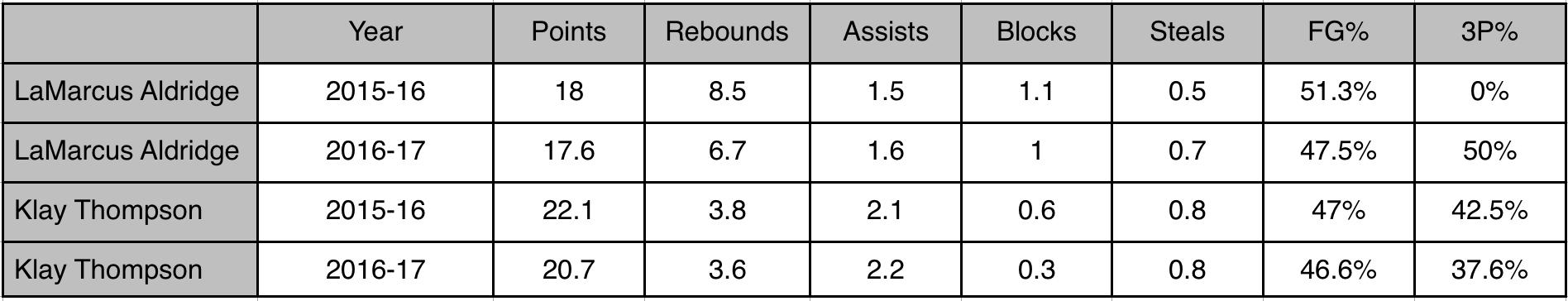 Klay Thompson and LaMarcus Aldridge Stats