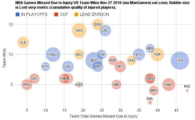 nba-games-missed-due-to-injury-vs-team-wins-nov-27-2016