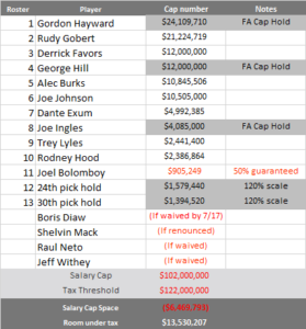 The Jazz are not a cap space team anymore (Salary info primarily from Basketball Insiders)