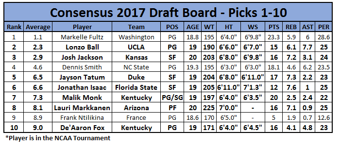 Consensus Big Board: 1-10