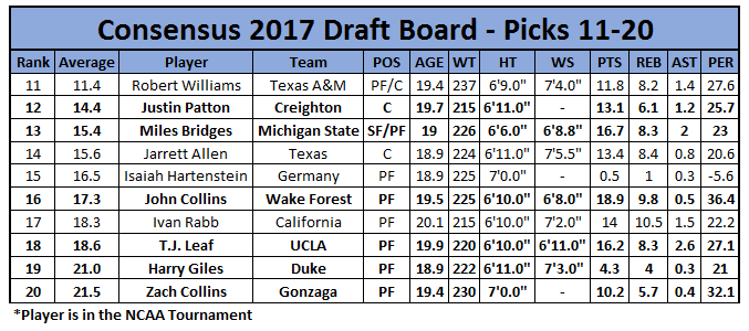 Consensus Draft Board: 11-20
