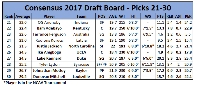 Consensus Draft Board: 21-30