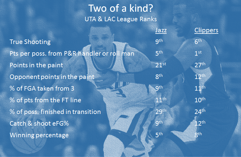 Source: NBA Stats, background photo from Rick Egan, SL Tribune