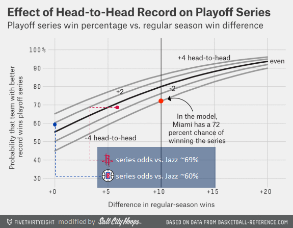 Adapted from https://espnfivethirtyeight.files.wordpress.com/2014/05/morris-feature-h2h-2.png