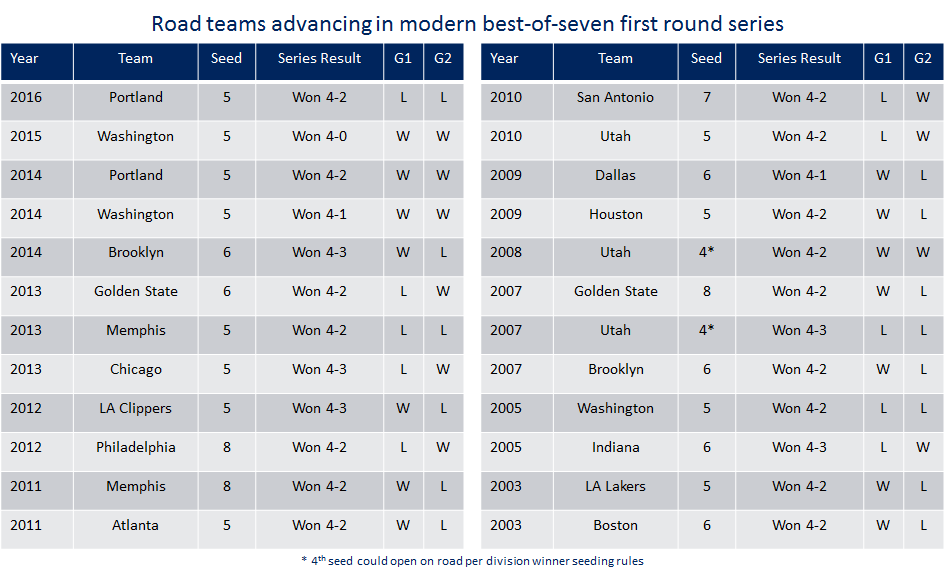 The 24 road teams to advance from best-of-7 first round series since 2003